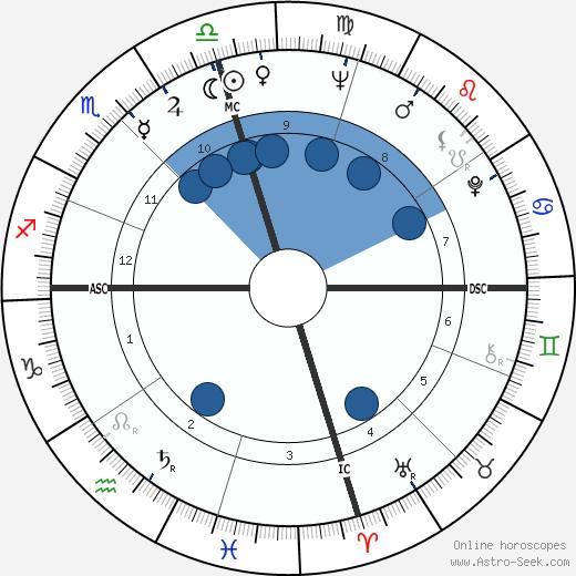 Allen Case wikipedia, horoscope, astrology, instagram