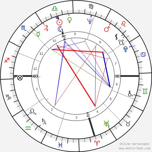 Allen Case день рождения гороскоп, Allen Case Натальная карта онлайн
