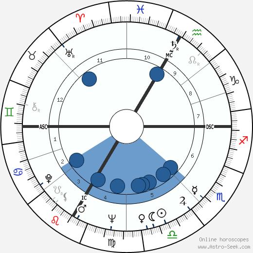 Alphee Lavoie wikipedia, horoscope, astrology, instagram