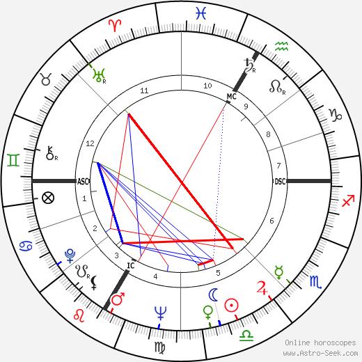 Alphee Lavoie день рождения гороскоп, Alphee Lavoie Натальная карта онлайн