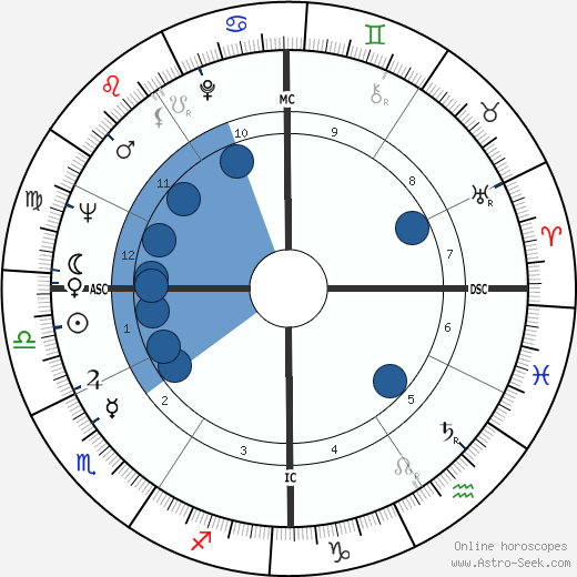Amiri Baraka wikipedia, horoscope, astrology, instagram