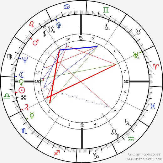 Amiri Baraka astro natal birth chart, Amiri Baraka horoscope, astrology