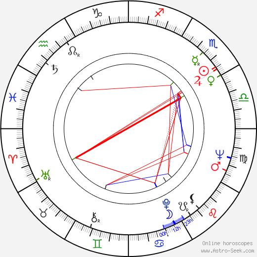 Andrzej Iwiński birth chart, Andrzej Iwiński astro natal horoscope, astrology
