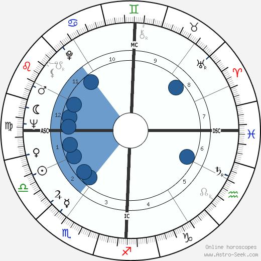 Angelo A. Buono wikipedia, horoscope, astrology, instagram