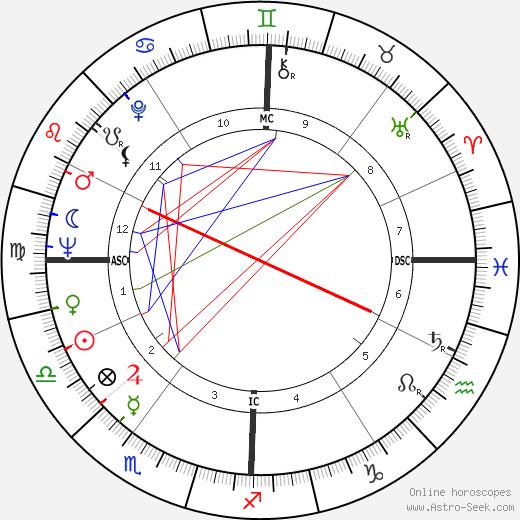 Angelo A. Buono день рождения гороскоп, Angelo A. Buono Натальная карта онлайн