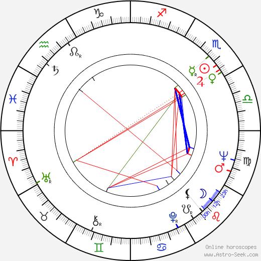 Ante Zaninovic astro natal birth chart, Ante Zaninovic horoscope, astrology