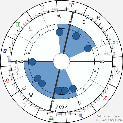 Benita Valente wikipedia, horoscope, astrology, instagram