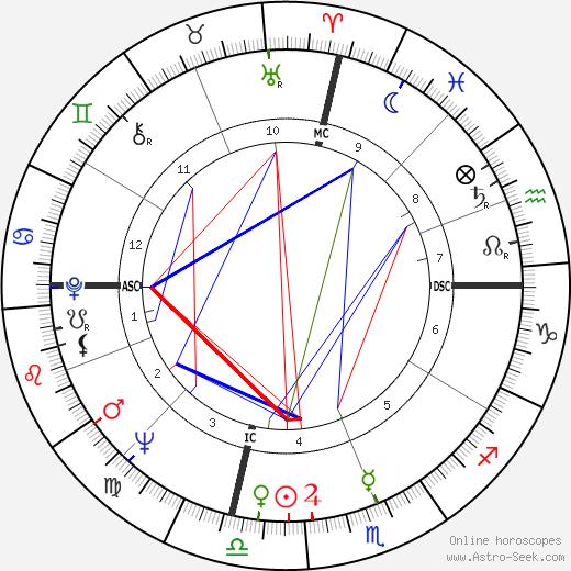 Benita Valente birth chart, Benita Valente astro natal horoscope, astrology