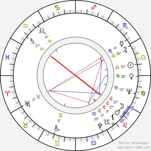 Bernard Woringer birth chart, biography, wikipedia 2019, 2020