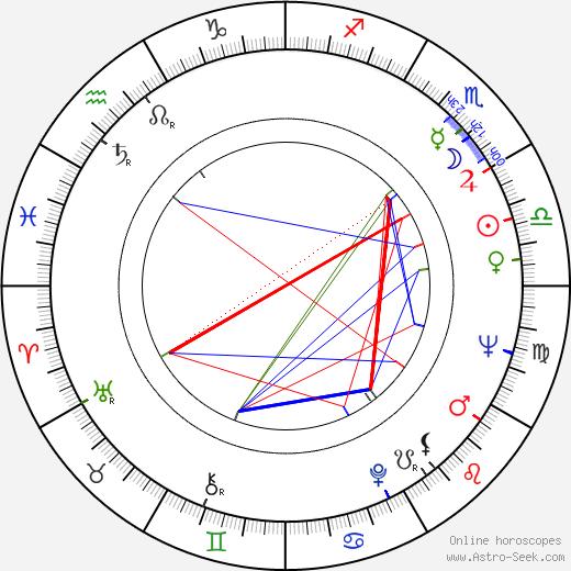 Branimir Tori Jankovic tema natale, oroscopo, Branimir Tori Jankovic oroscopi gratuiti, astrologia