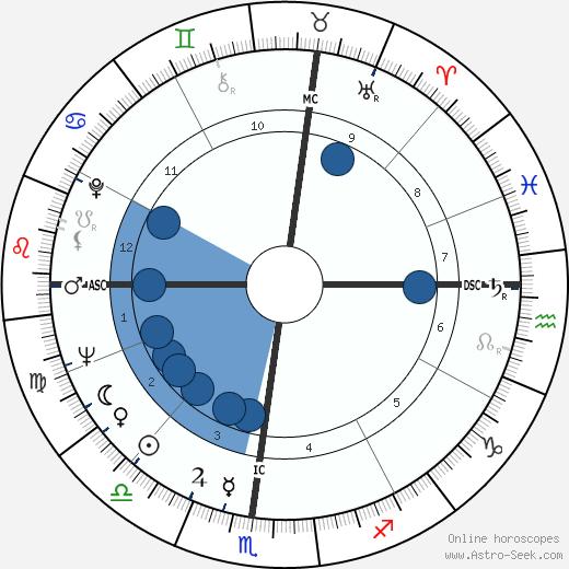 Bruna Rambaldi wikipedia, horoscope, astrology, instagram