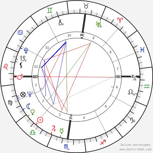 Bruna Rambaldi tema natale, oroscopo, Bruna Rambaldi oroscopi gratuiti, astrologia
