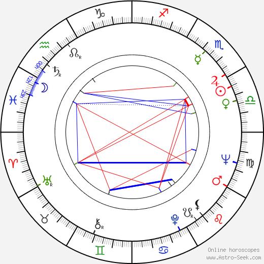 Calvin Lockhart birth chart, Calvin Lockhart astro natal horoscope, astrology
