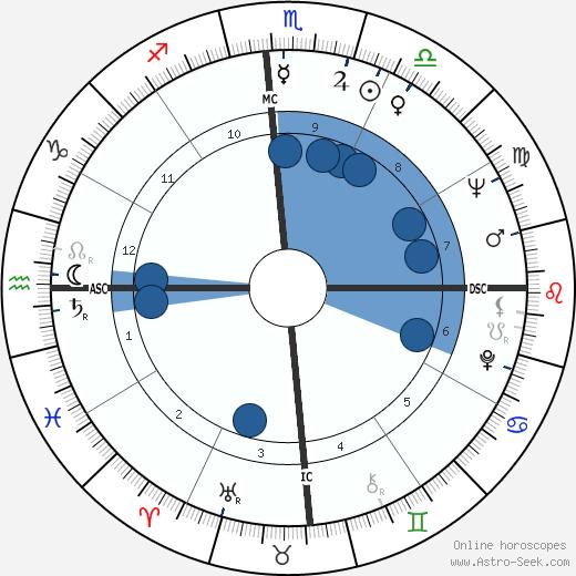 Christa Wuliger-Shubert wikipedia, horoscope, astrology, instagram