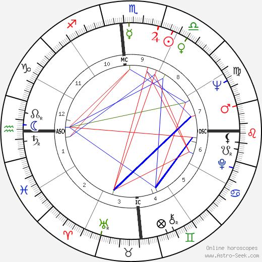 Christa Wuliger-Shubert tema natale, oroscopo, Christa Wuliger-Shubert oroscopi gratuiti, astrologia