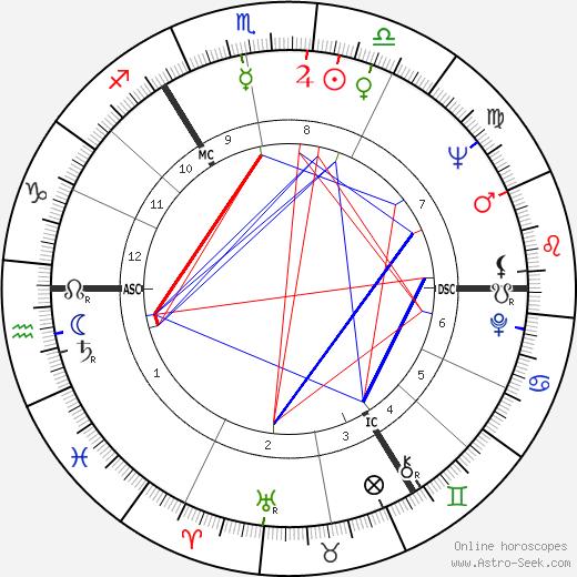 Christian Bruhn birth chart, Christian Bruhn astro natal horoscope, astrology