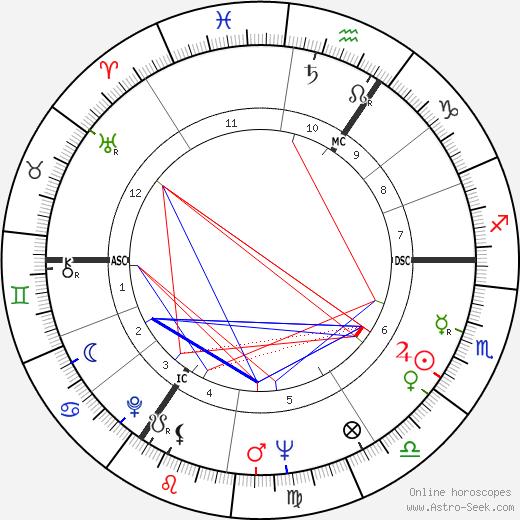 David Barclay день рождения гороскоп, David Barclay Натальная карта онлайн