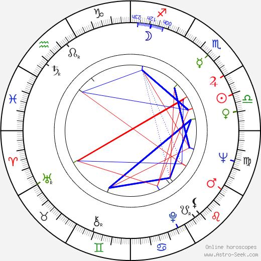 Dušan Kulíšek birth chart, Dušan Kulíšek astro natal horoscope, astrology