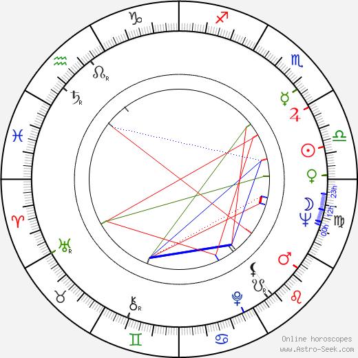 Eduard Bredun astro natal birth chart, Eduard Bredun horoscope, astrology