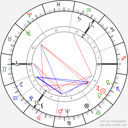 Frederick Barclay tema natale, oroscopo, Frederick Barclay oroscopi gratuiti, astrologia