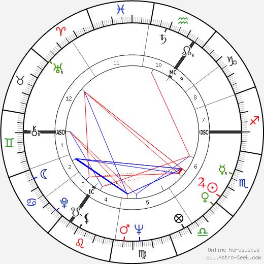 Frederick Barclay astro natal birth chart, Frederick Barclay horoscope, astrology
