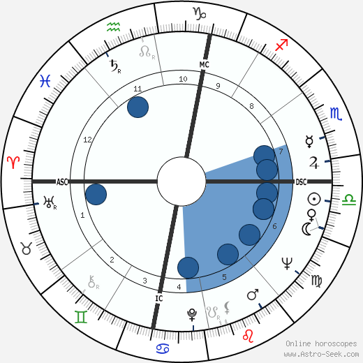 G. Federico Barzetti wikipedia, horoscope, astrology, instagram