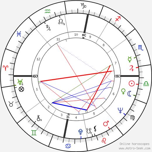 G. Federico Barzetti день рождения гороскоп, G. Federico Barzetti Натальная карта онлайн