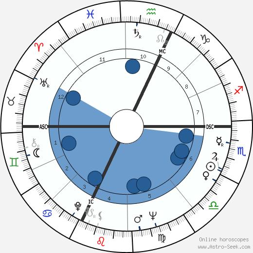 Georgianne Dieson wikipedia, horoscope, astrology, instagram