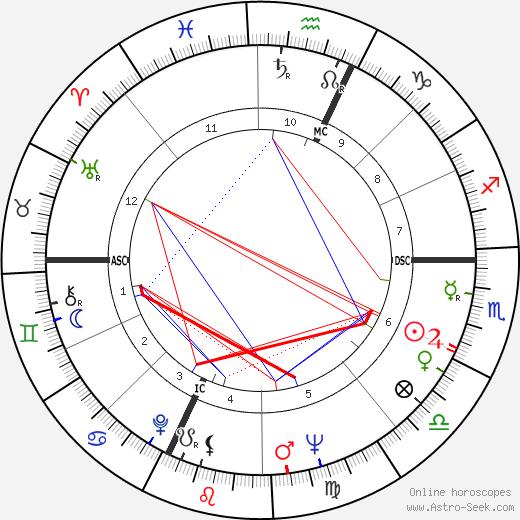 Georgianne Dieson день рождения гороскоп, Georgianne Dieson Натальная карта онлайн