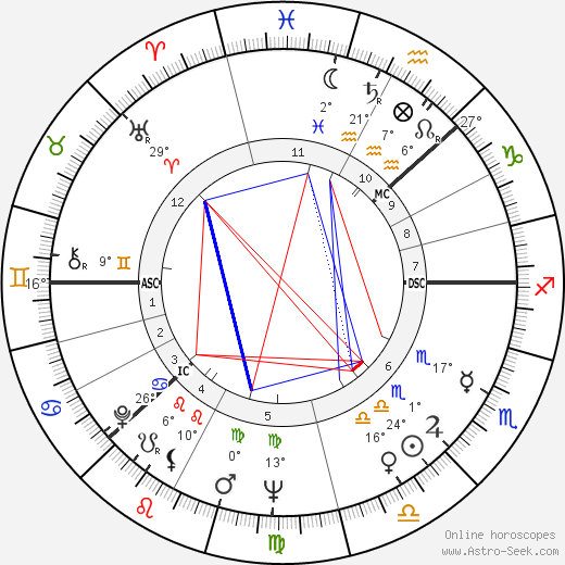 Inger Stevens birth chart, biography, wikipedia 2019, 2020