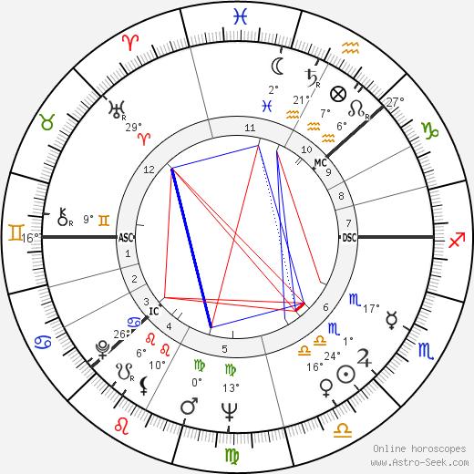 Inger Stevens tema natale, biography, Biografia da Wikipedia 2019, 2020
