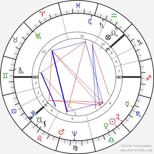 Inger Stevens tema natale, oroscopo, Inger Stevens oroscopi gratuiti, astrologia