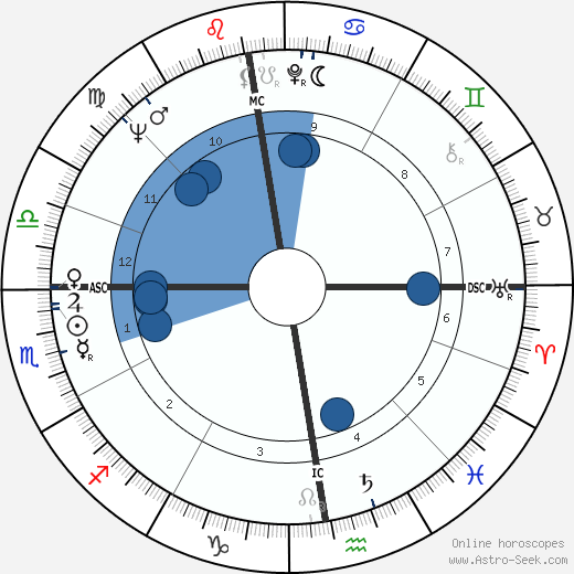 Jacques Allaire wikipedia, horoscope, astrology, instagram