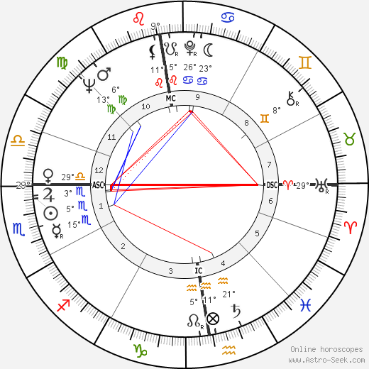 Jacques Allaire birth chart, biography, wikipedia 2019, 2020