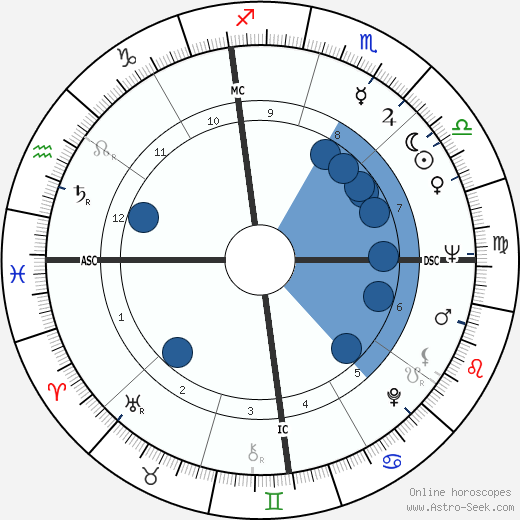 James Eubert Holshouser wikipedia, horoscope, astrology, instagram
