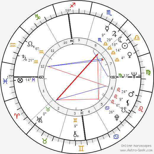 James Eubert Holshouser birth chart, biography, wikipedia 2019, 2020