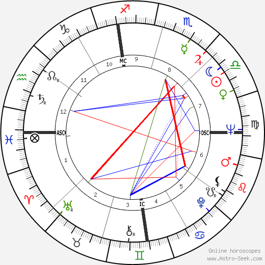 James Eubert Holshouser astro natal birth chart, James Eubert Holshouser horoscope, astrology