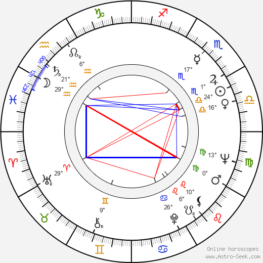 Jean-Pierre Desagnat birth chart, biography, wikipedia 2019, 2020