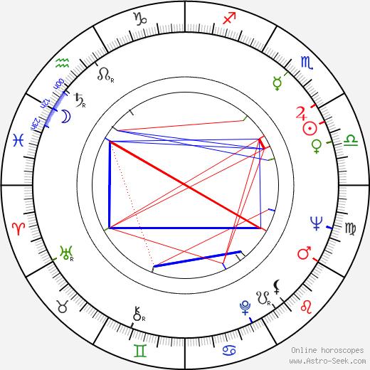 Jean-Pierre Desagnat birth chart, Jean-Pierre Desagnat astro natal horoscope, astrology