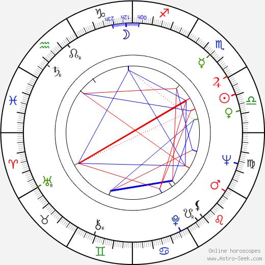 Jiří Šámal astro natal birth chart, Jiří Šámal horoscope, astrology