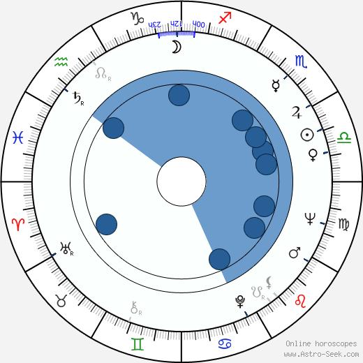 Mikhail Kozakov wikipedia, horoscope, astrology, instagram