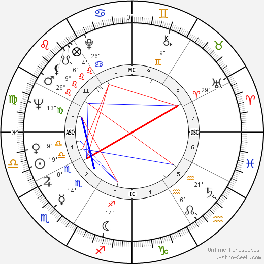 Nana Mouskouri birth chart, biography, wikipedia 2018, 2019