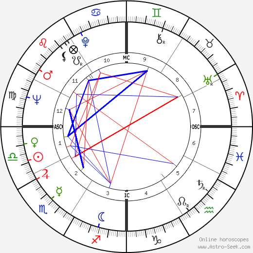 Nana Mouskouri astro natal birth chart, Nana Mouskouri horoscope, astrology