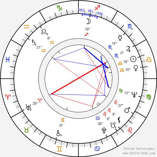 Papil Panduru birth chart, biography, wikipedia 2020, 2021