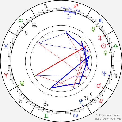 Papil Panduru birth chart, Papil Panduru astro natal horoscope, astrology