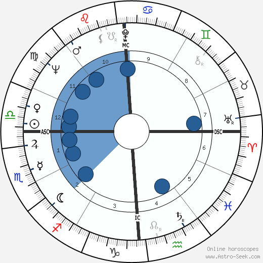Richard Alan Meier wikipedia, horoscope, astrology, instagram