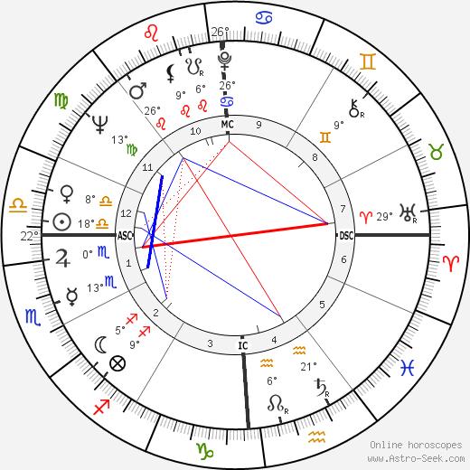 Richard Alan Meier birth chart, biography, wikipedia 2018, 2019