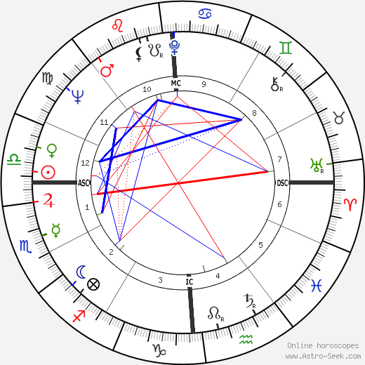Richard Alan Meier astro natal birth chart, Richard Alan Meier horoscope, astrology