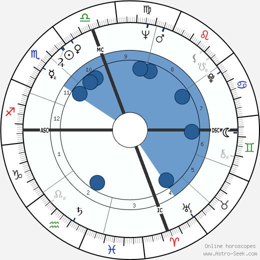 Rod Hundley wikipedia, horoscope, astrology, instagram