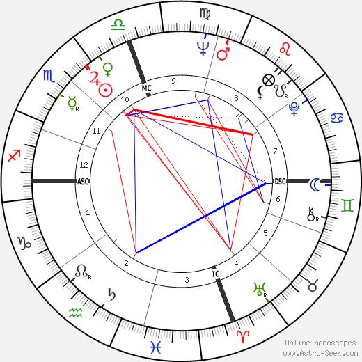 Род Хандли Rod Hundley день рождения гороскоп, Rod Hundley Натальная карта онлайн